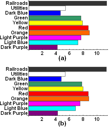 (a) Frequency of landing on property color groups in the first 72 rolls. (b) Limiting frequencies based on steady-state distribution.