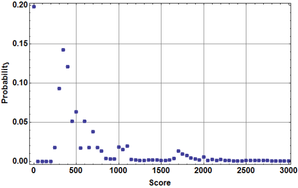 Probability distribution of number of points in a turn. There is a long tail extending to 19,750 points, but scores exceeding 3000 points occur with probability less than 0.8%.
