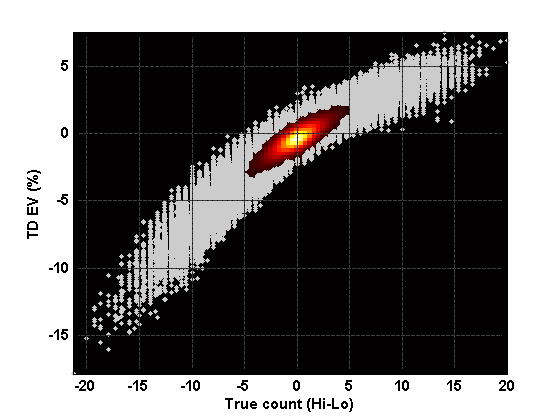 Expected return vs. Hi-Lo true count, using fixed total-dependent basic strategy.