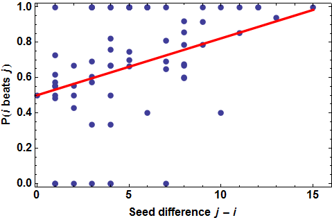 Probability of higher (i.e., favored) seed i beating seed j, vs. the difference in seeds j-i.  Historical data shown in blue, simple linear model shown in red.