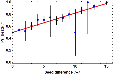Probability of favored team winning vs. the difference in seeds.  Historical data aggregated over all match-ups with the given seed difference, with 95% confidence intervals.