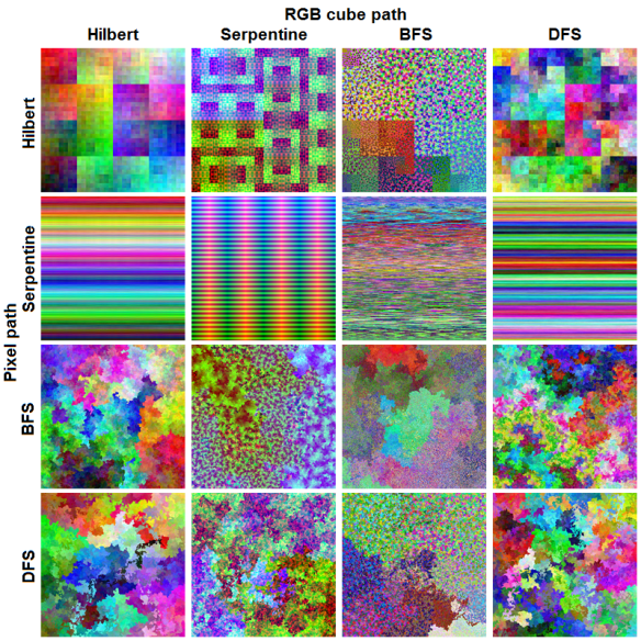 Images resulting from different choices of paths through image pixels and colors.