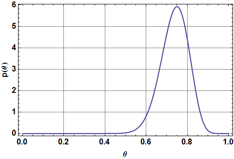 Probability density of beta distribution with parameters (30+1,10+1).