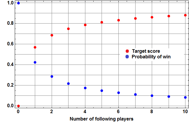 Optimal target score (red) and corresponding probability of winning (blue), vs. number of additional players.