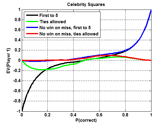 """First player's advantage vs. probability p of """"success"""" of any given move."""
