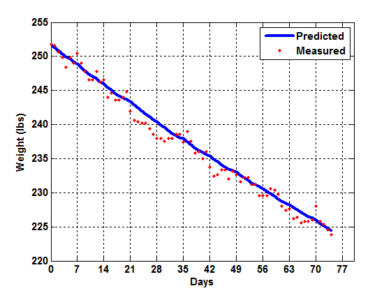 Predicted and actual weight over 75 days.