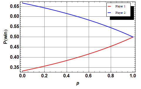 Probability of first player (red) and second player (blue) winning in two-player Knockout, vs. probability of making the initial shot from the free throw line.