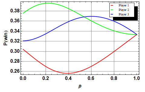 Probabilities of winning with 3 players, vs. p (with q=0.8).
