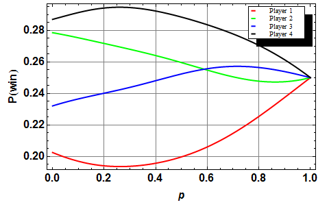 Probabilities of winning with 4 players, vs. p (with q=0.8).