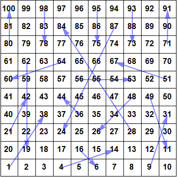 Chutes and Ladders board layout.  In some variants, the chute from 48 to 26 is from 47 to 26.