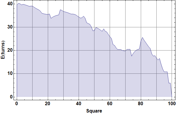 Expected number of (additional) turns to finish game starting from the given square.