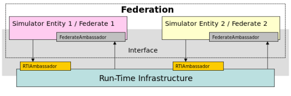 Simulation federates interacting via centralized RTI.  (Image created by Arichnad 2009, retrieved from http://en.wikipedia.org/wiki/File:RTI.svg)