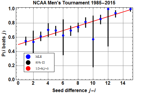 Probability of winning as a function of seed difference: point estimate (blue), 95% confidence interval (black), and linear prediction model (red).