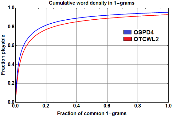 Cumulative distribution of Scrabble-playable words among 1-grams (sorted by frequency).