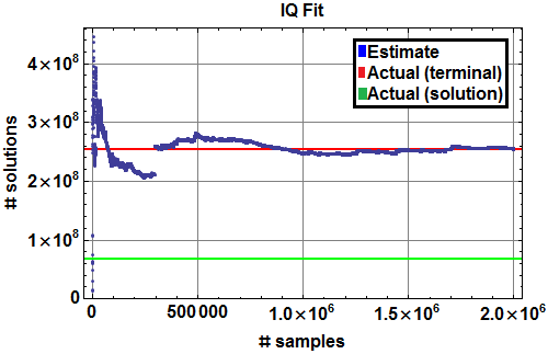 Monte Carlo estimate of number of IQ Fit solutions (blue), with actual number of depth 10 terminal vertices (red), and actual number of solutions (green).