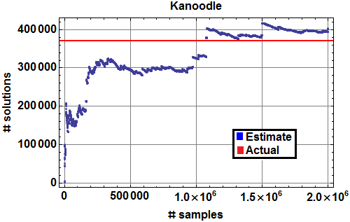 Monte Carlo estimate of number of Kanoodle solutions (blue), with actual number of solutions (red).