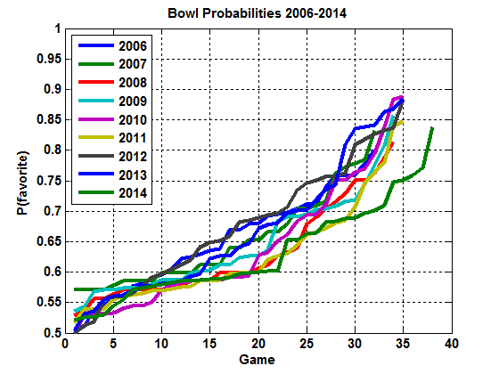 Estimated probability of favored team winning each bowl game 2006-2014.
