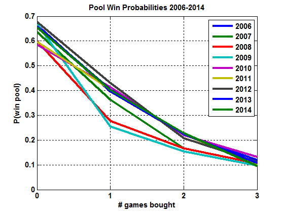 "Estimated probability of winning pool against a ""maximum expected points"" entry with some number of ""bought"" games."