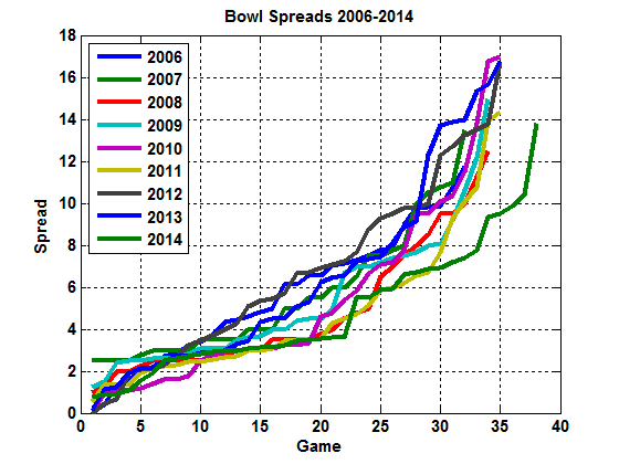 Point spreads for college football bowl games 2006-2014. The 38 games in 2014 exclude the final championship game from the 4-team playoff.