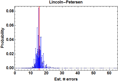 Distribution of estimate of number of errors (N=15, p1=2/3, p2=4/5).