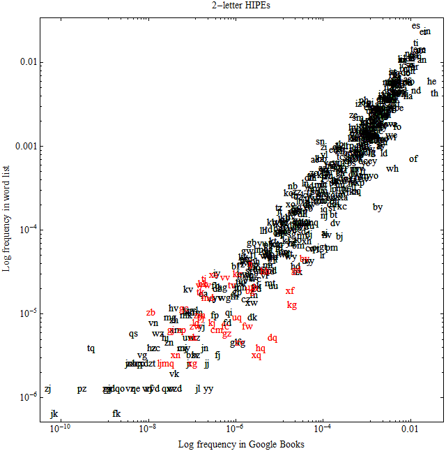 All digraphs with corresponding x=frequency of occurrence in the Google Books dataset and y=frequency of occurrence in the ENABLE+Scrabble word list. Winkler's example HIPEs are shown in red.