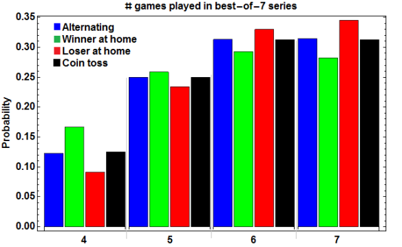 Distribution of number of games played in a best-of-7 series with p=0.55, q=0.45.