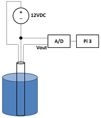 Raspberry Pi 3 monitoring DI-145 A/D converted voltage across eTape liquid level sensor.