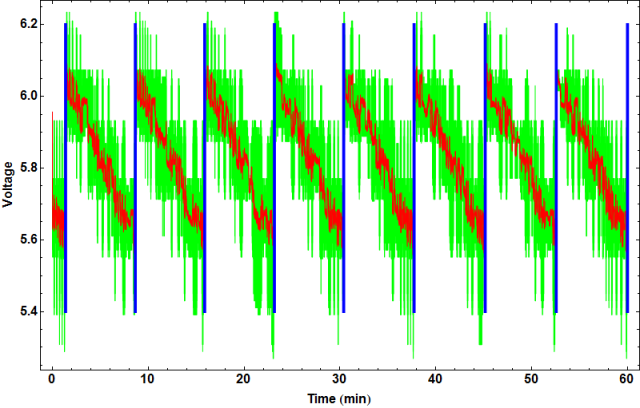 One hour of recorded voltage: raw 120 Hz input (green), filtered (red), with detected pump cycles (blue).