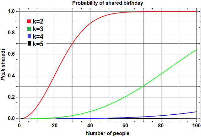 Probability that at least (2,3,4,5) people share a birthday, vs. group size.