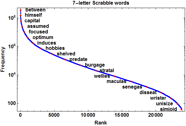 Scrabble 7-letter words ranked by frequency of occurrence in Google Books Ngrams data set.