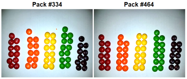 Follow-up: I found two identical packs of Skittles, among 468 packs with a total of 27,740 Skittles